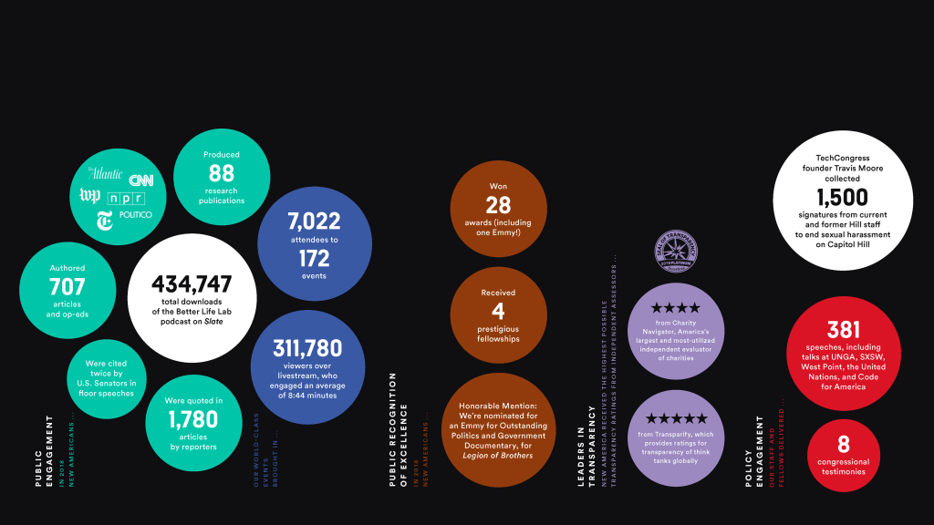 Infographic with coloured circles on a black background.