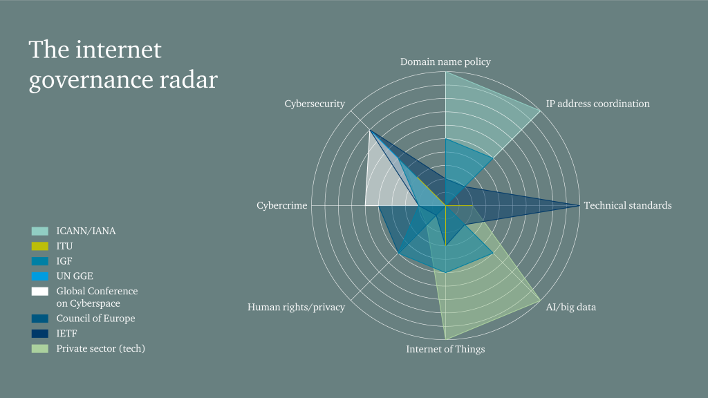 A radial inforgraphic on a grey background.